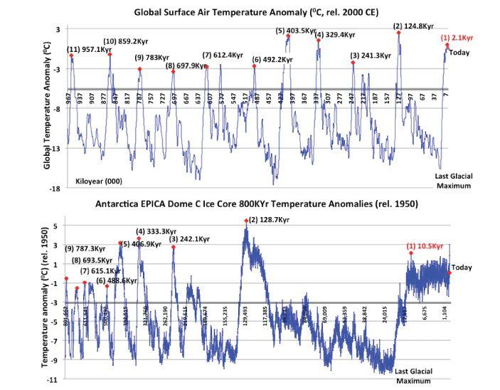 Earth entered the ice age millennia ago